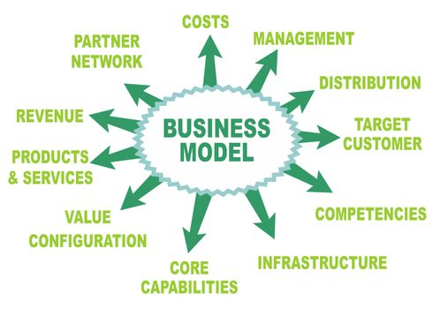 Some possible topics about a business model