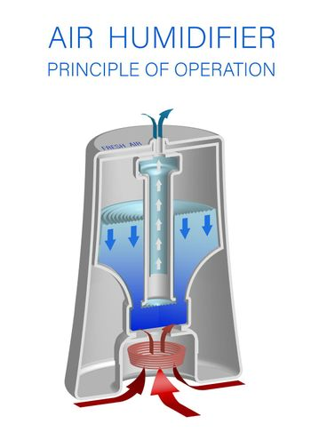 Isometric illustration. Sectional humidifier, principle of operation and device. Isolated vector on white background