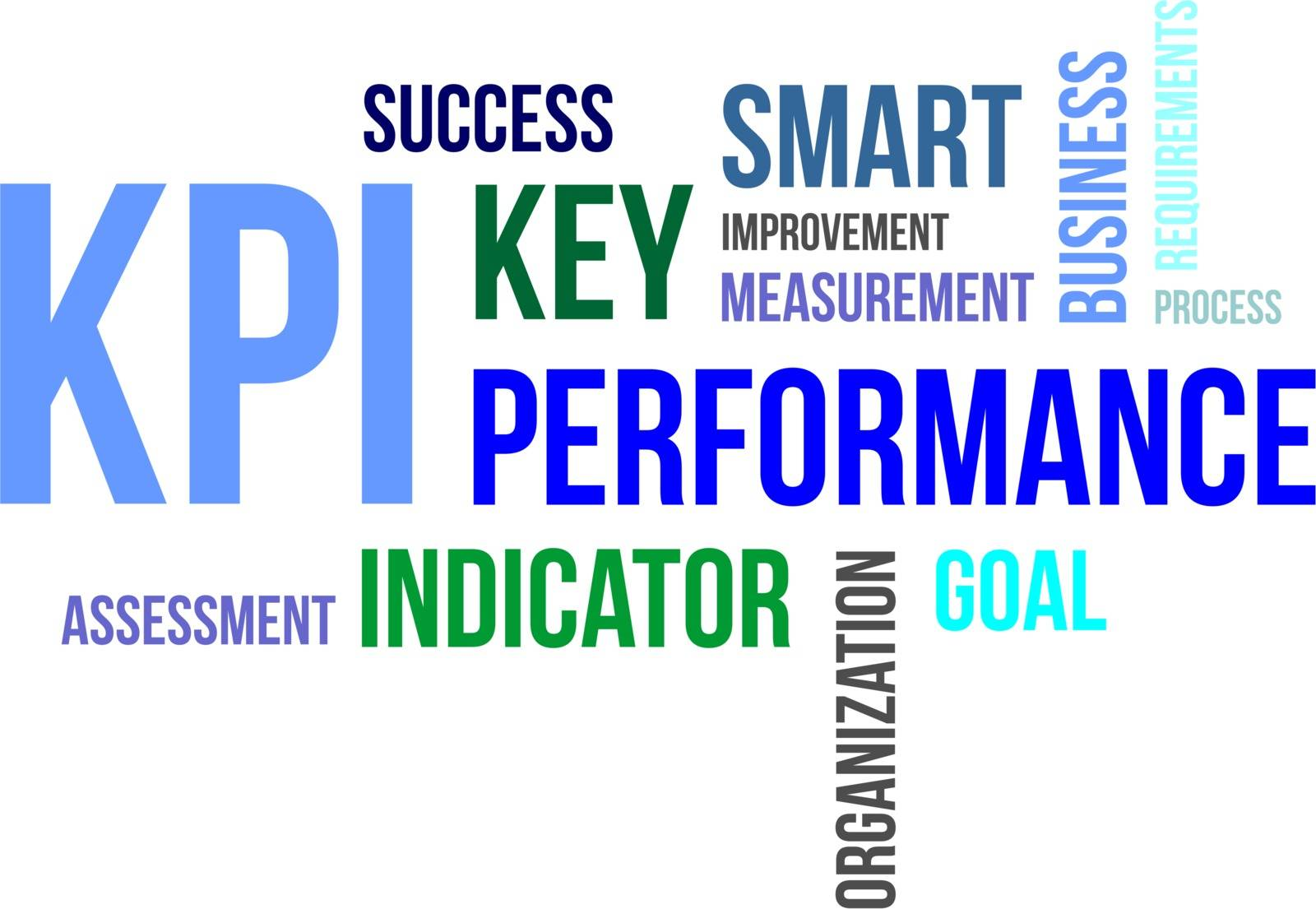 A word cloud of key performance indicator related items
