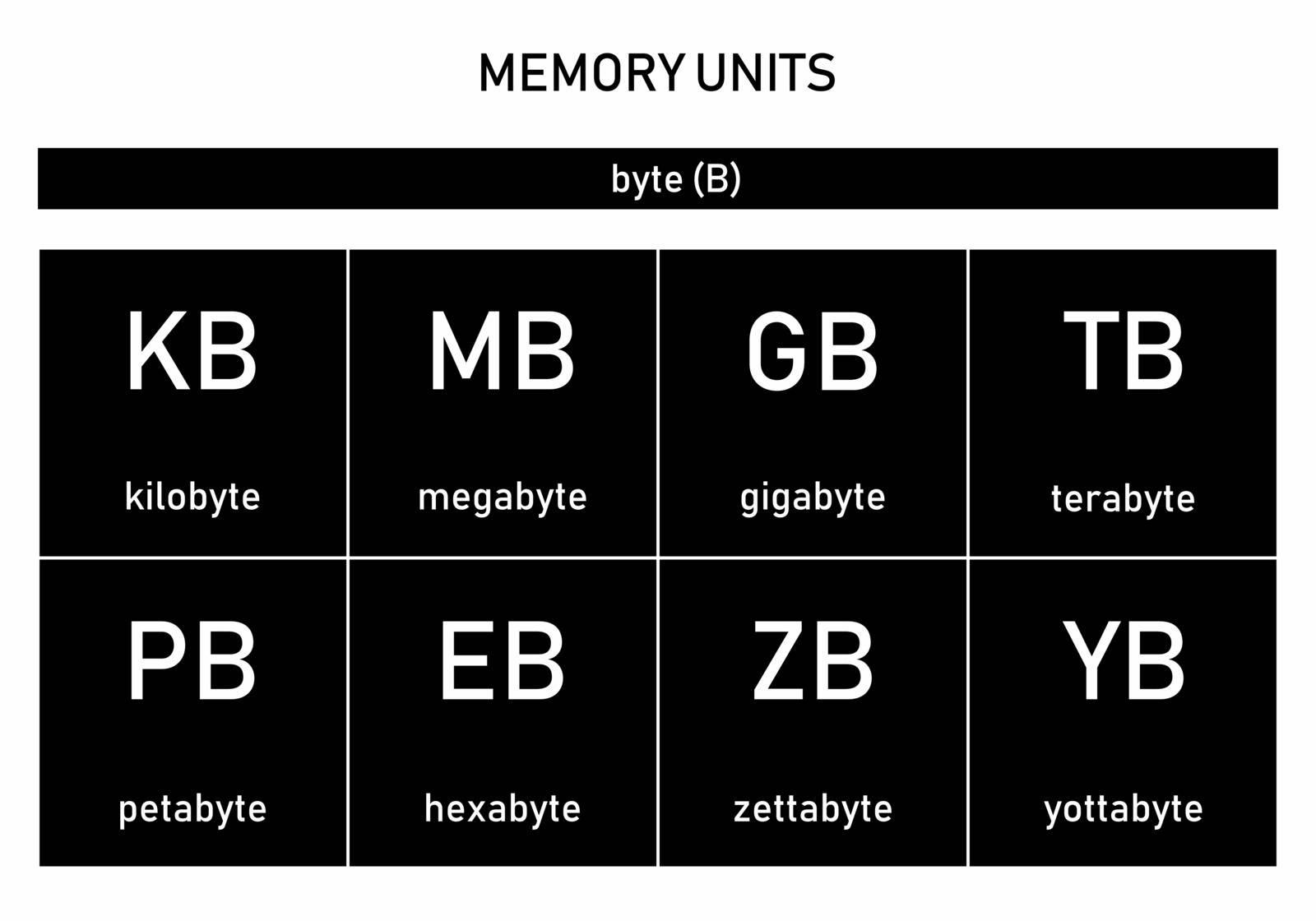 Illustration of a symbols set of computer memory measurement units