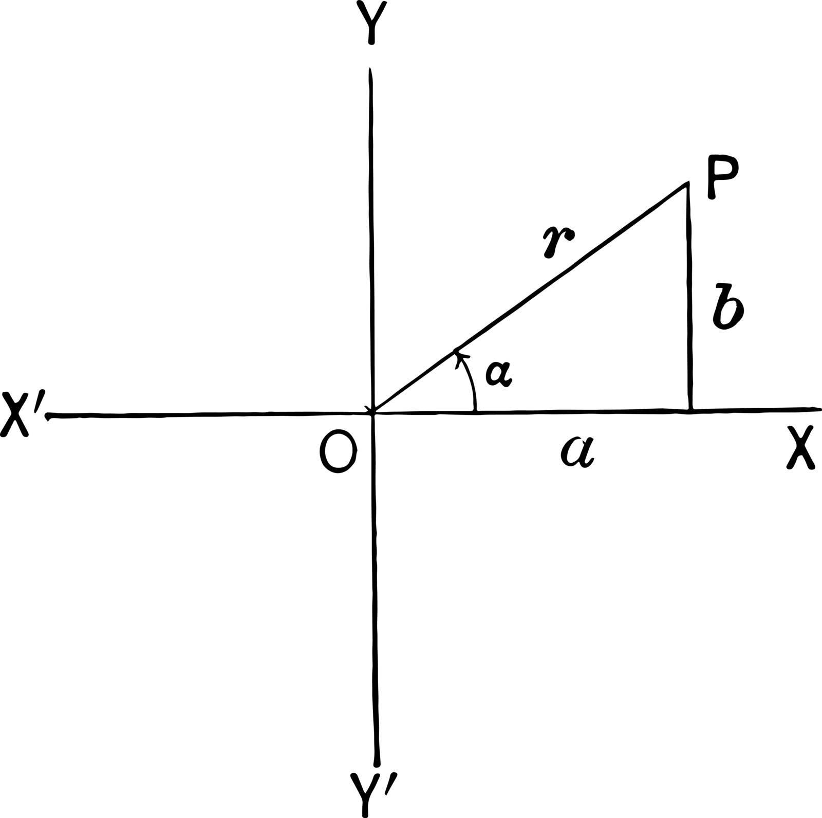 Triangle in Quadrant I  vintage illustration.  by Morphart