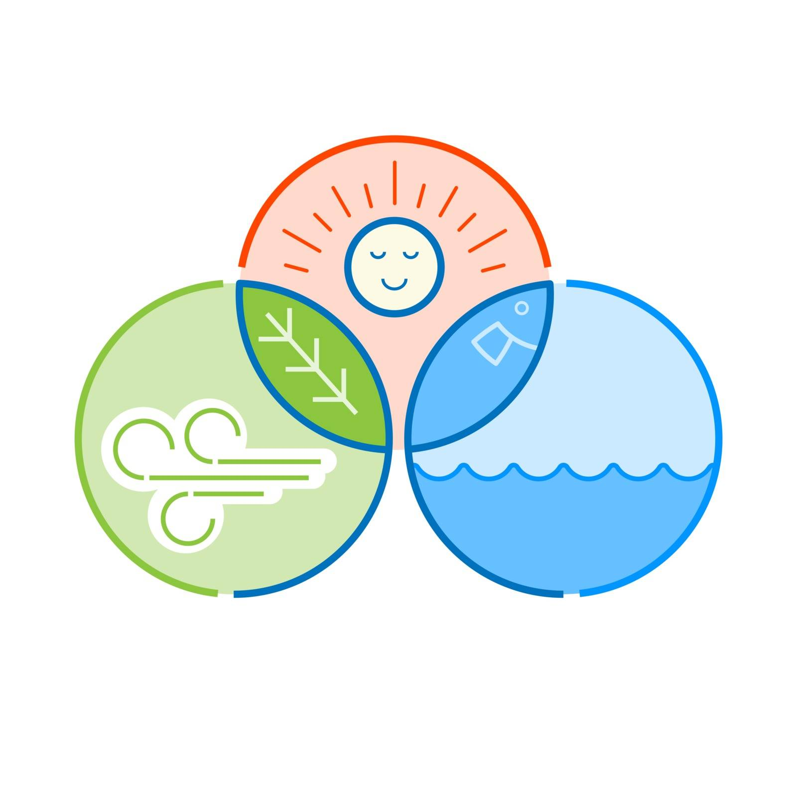 Human,plant,animal and energy. Environmental relevance concept. Vector illustration outline flat design style.